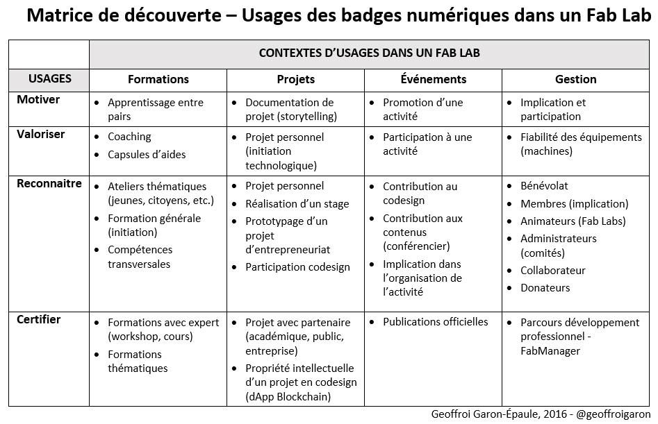 Usages Badges numeriques Fab Lab Geoffroi Garon Epaule 2016 Communautique LCA UQAM - [FR] Badges numériques et reconnaissance des compétences dans les Fab Labs